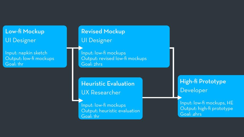 Low-fi Mockup UI Designer Input: napkin sketch O...