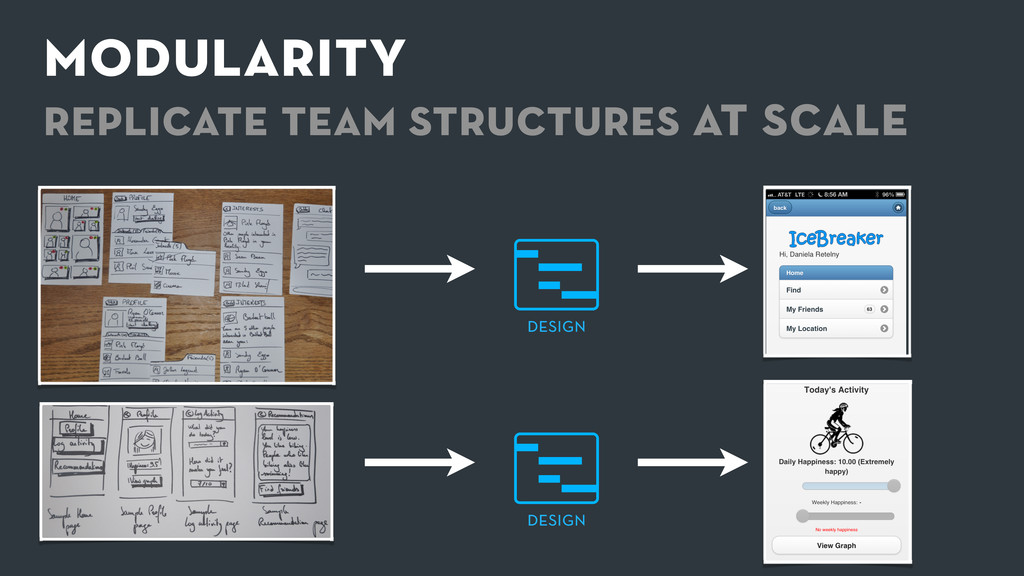 modularity replicate team structures at scale d...