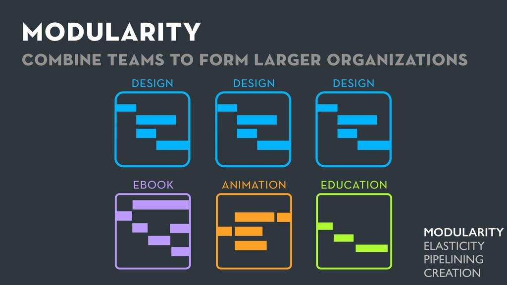 modularity combine teams to form larger organiz...