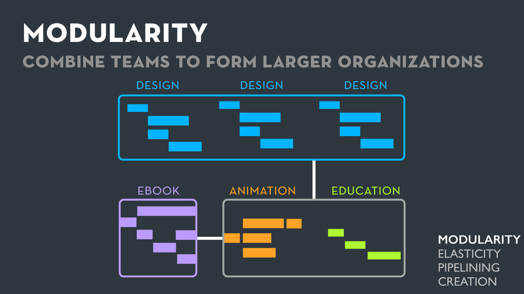 education modularity combine teams to form larg...