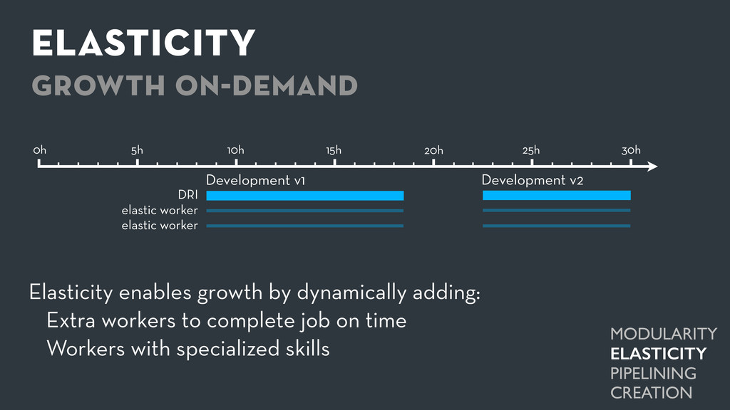 elasticity growth on-demand Development v1 Deve...
