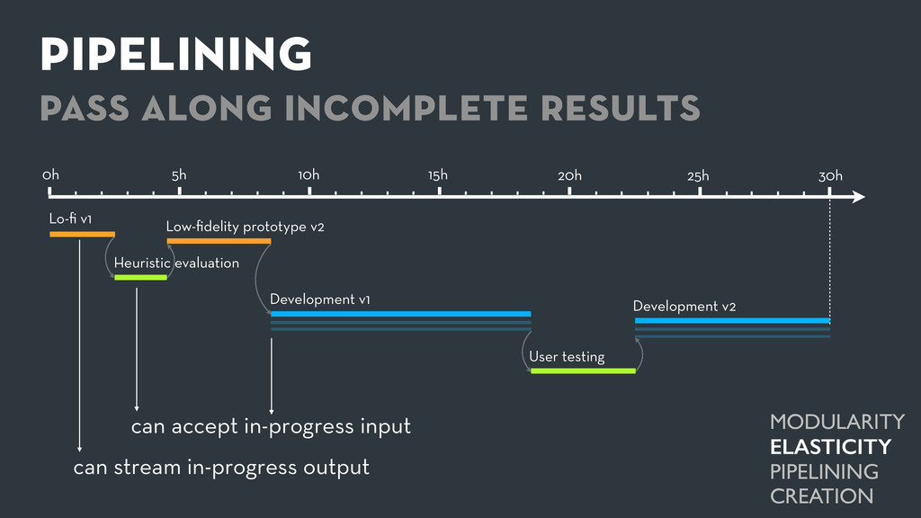 pipelining pass along incomplete results 0h 5h ...