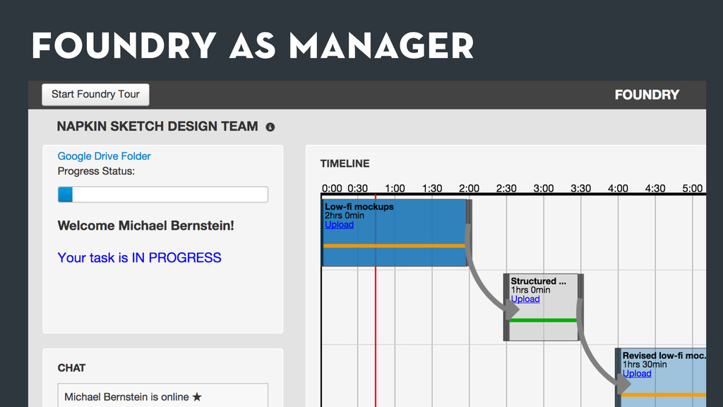 foundry as manager