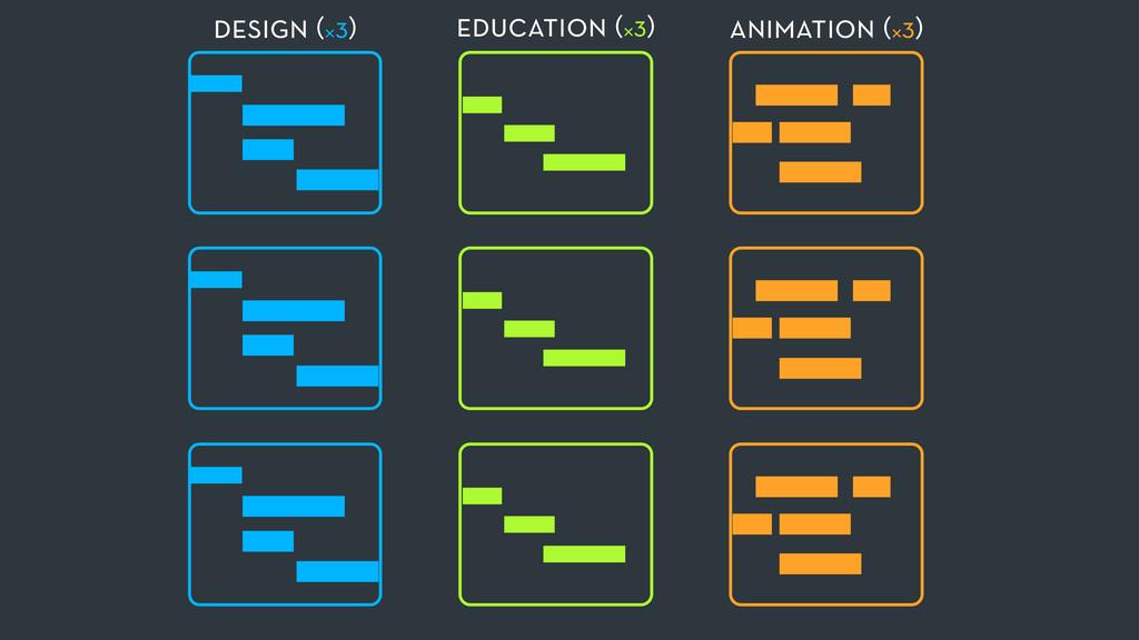 design (×3) education (×3) animation (×3)