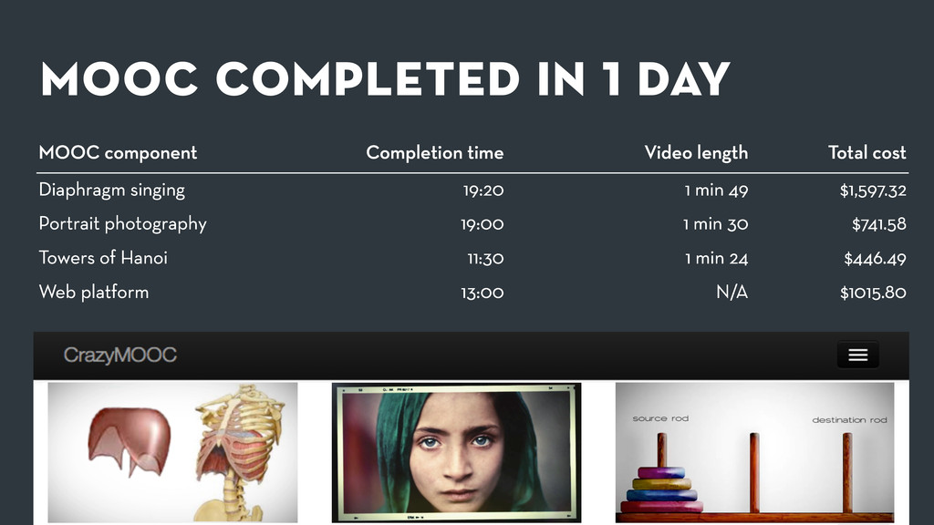 mooc completed in 1 day MOOC component Completi...
