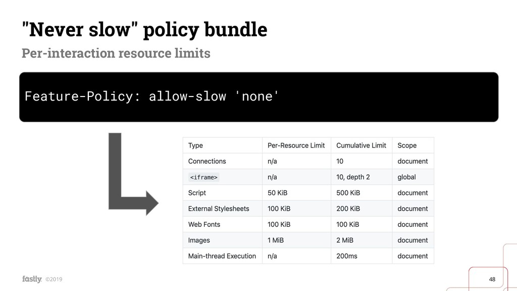 "48 ©2019 ""Never slow"" policy bundle Per-interac..."
