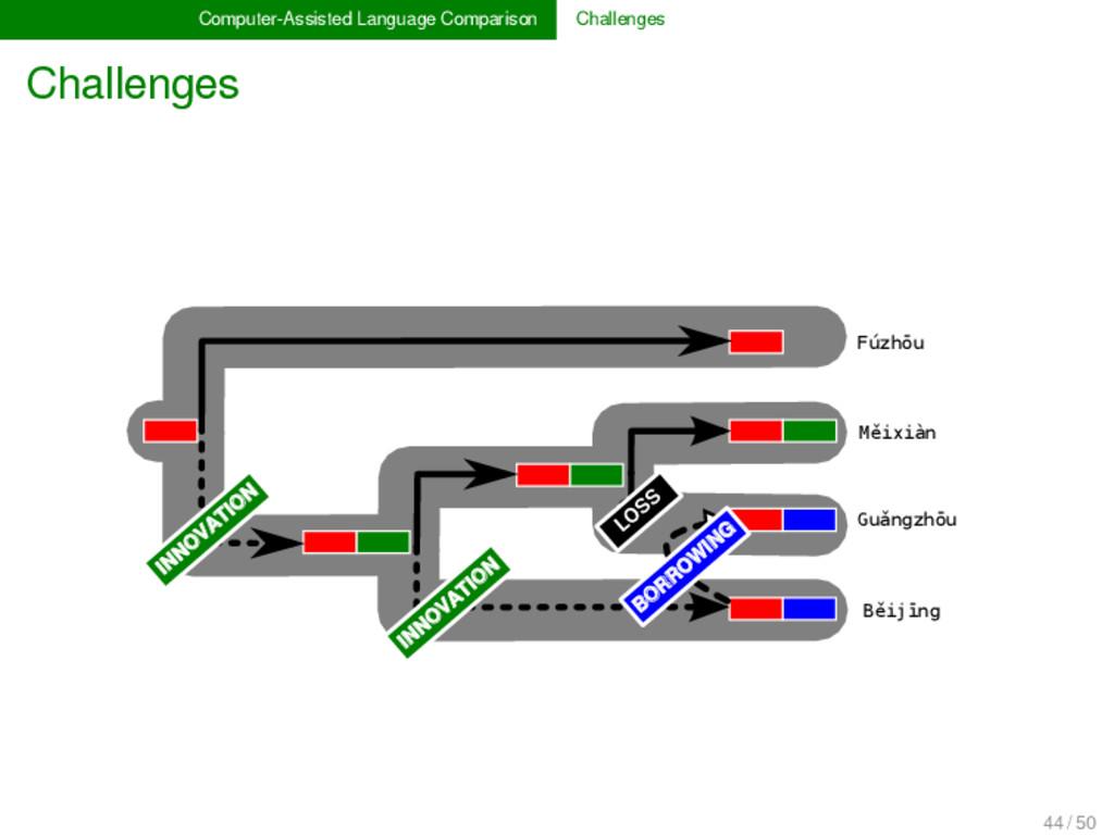 Computer-Assisted Language Comparison Challenge...