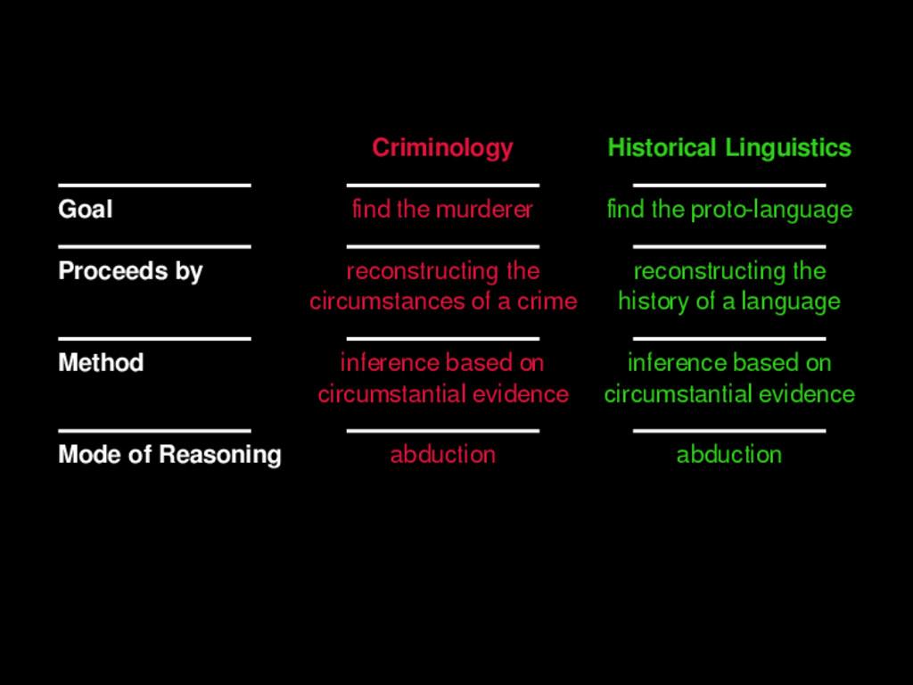 Criminology Historical Linguistics Goal find the...