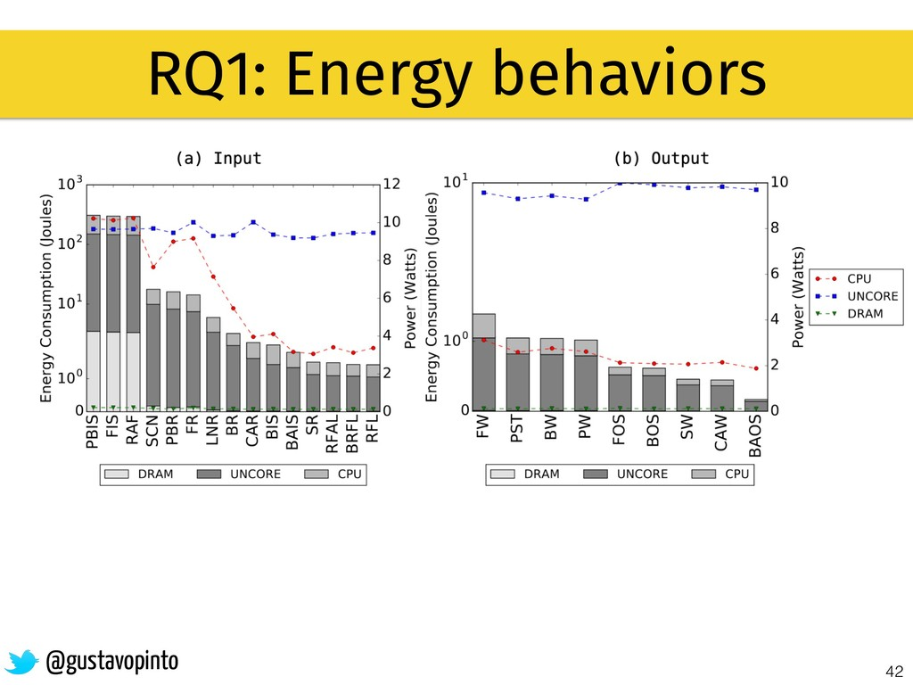 42 @gustavopinto RQ1: Energy behaviors