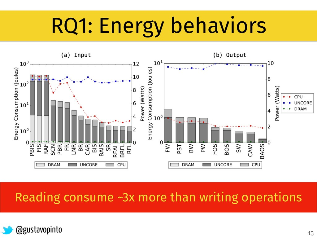 43 RQ1: Energy behaviors @gustavopinto Reading ...