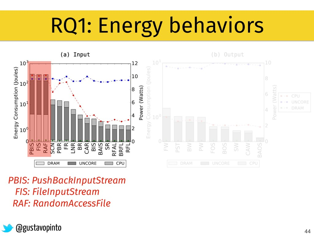 44 RQ1: Energy behaviors @gustavopinto PBIS: Pu...