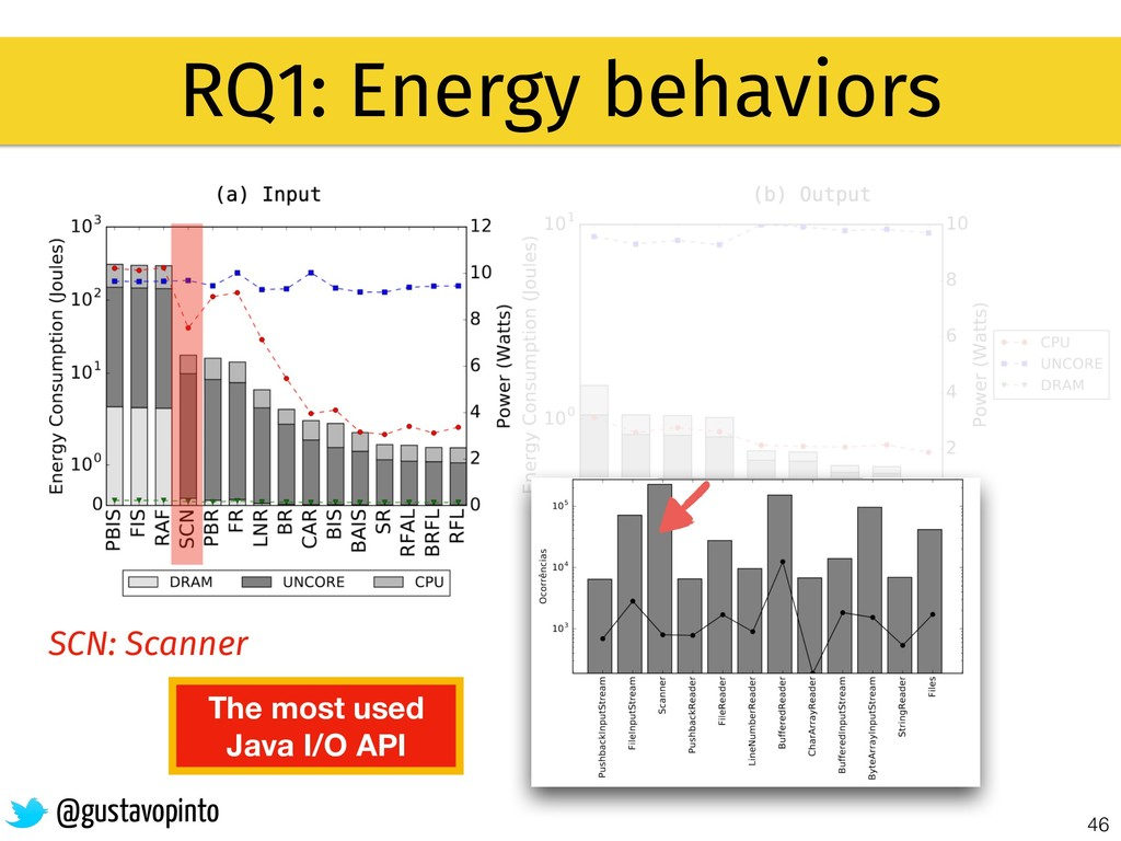 46 RQ1: Energy behaviors @gustavopinto SCN: Sca...