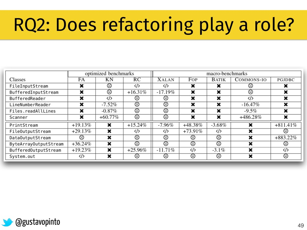 49 RQ2: Does refactoring play a role? @gustavop...