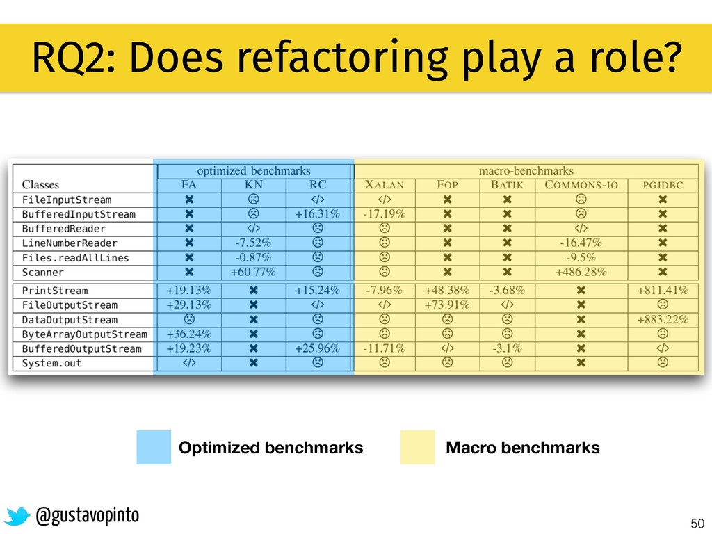 50 RQ2: Does refactoring play a role? @gustavop...