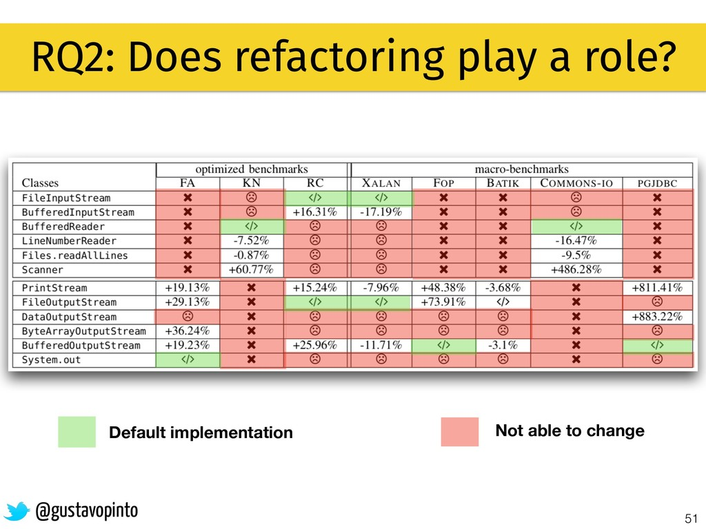 51 RQ2: Does refactoring play a role? @gustavop...