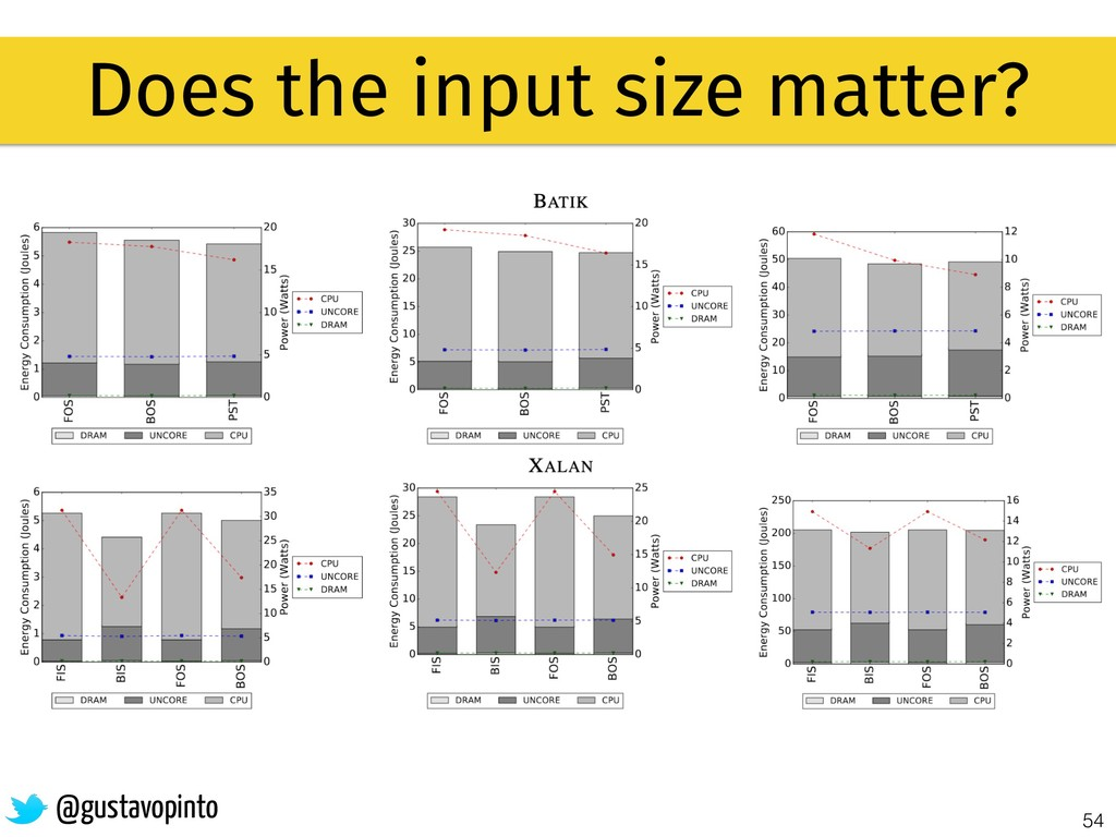 54 Does the input size matter? @gustavopinto
