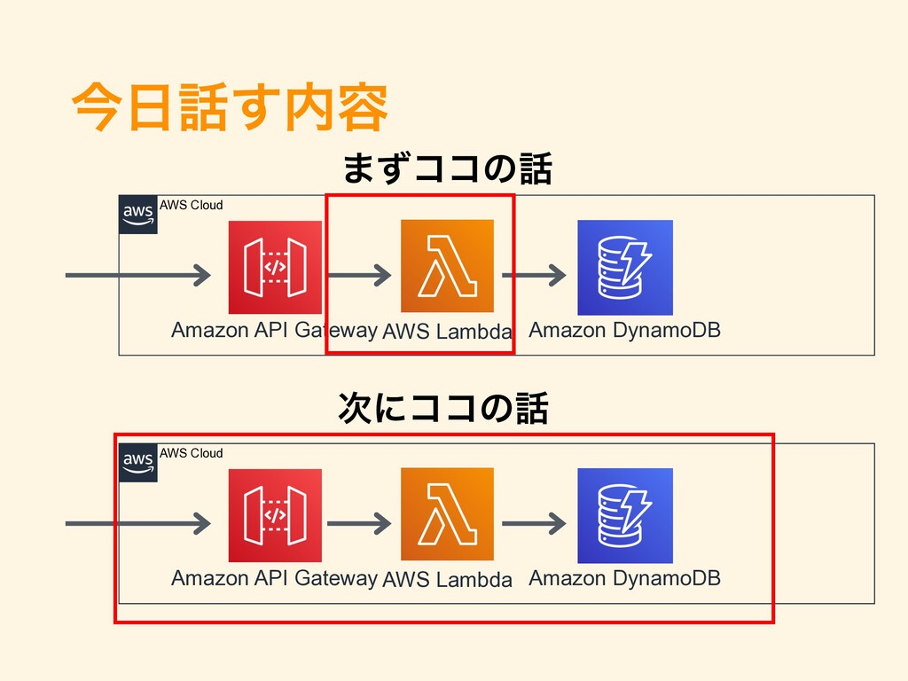 ࠓ೔࿩͢಺༰ AWS Lambda Amazon API Gateway Amazon Dyn...