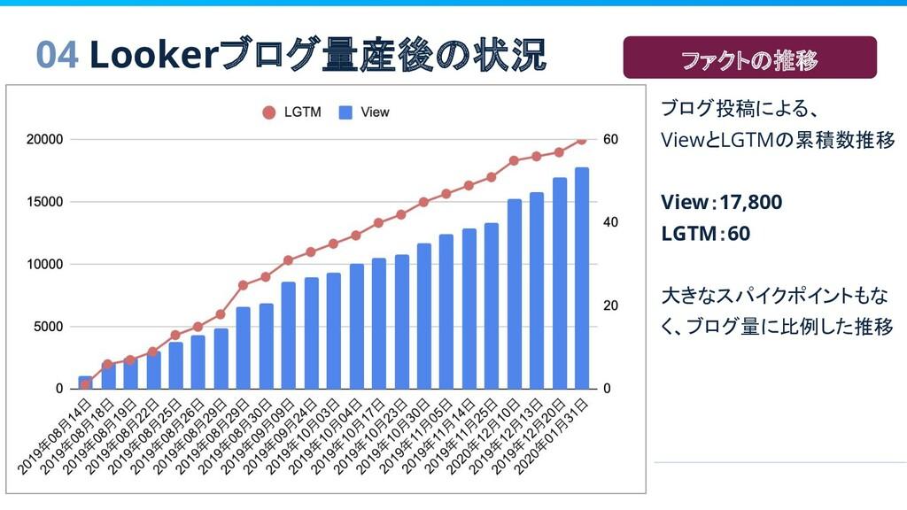 04 Lookerブログ量産後の状況 ブログ投稿による、 ViewとLGTMの累積数推移 Vi...