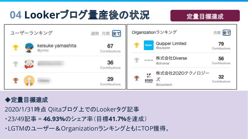 04 Lookerブログ量産後の状況 ◆定量目標達成 2020/1/31時点 Qiitaブログ...