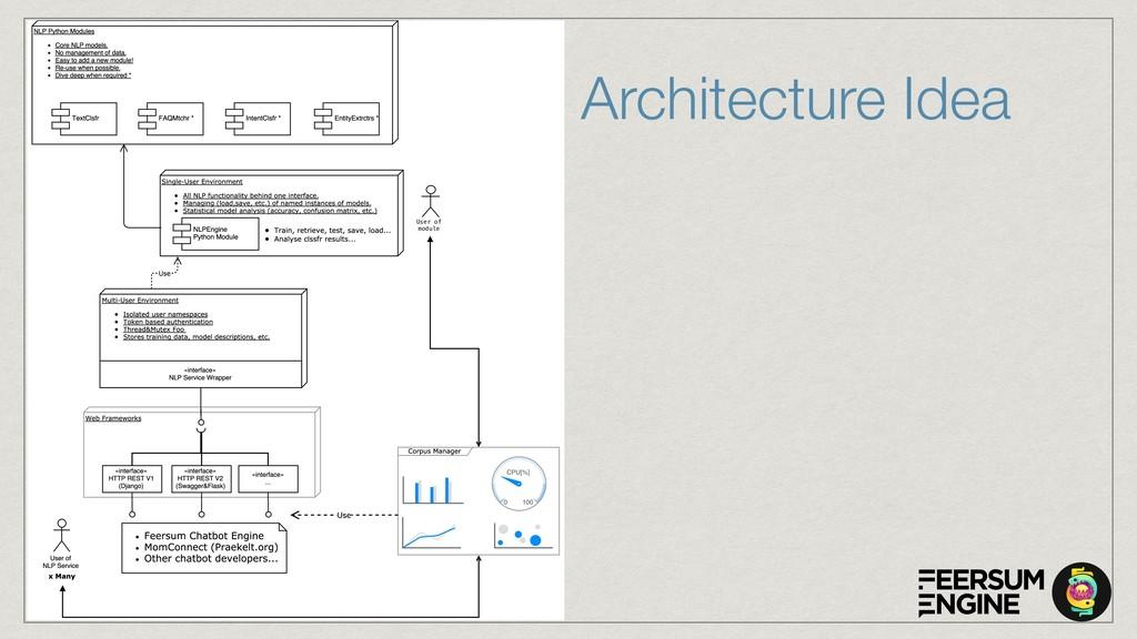 Architecture Idea User of module
