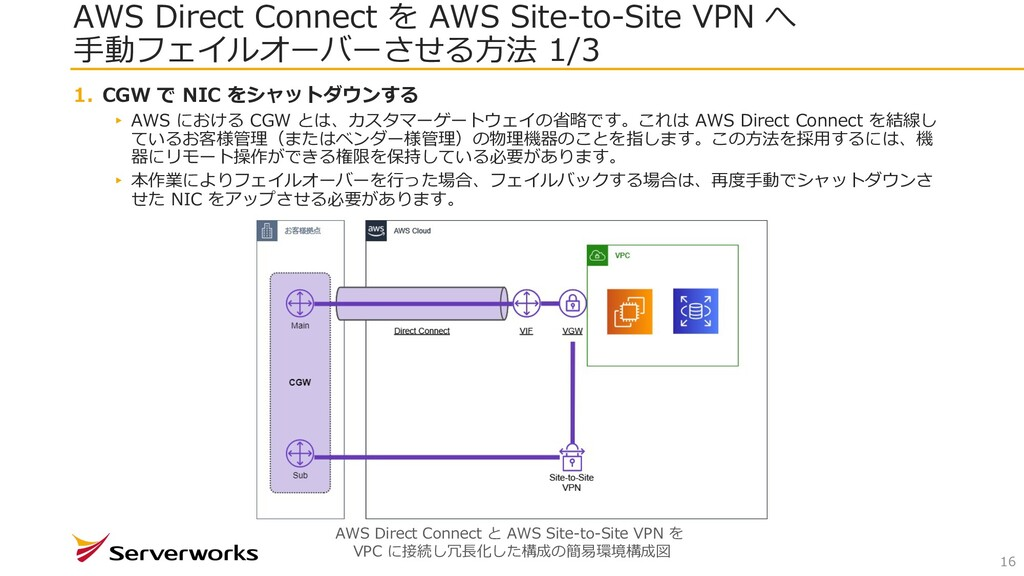 AWS Direct Connect を AWS Site-to-Site VPN へ ⼿動フ...