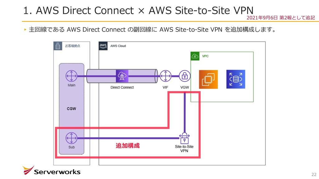1. AWS Direct Connect × AWS Site-to-Site VPN 22...