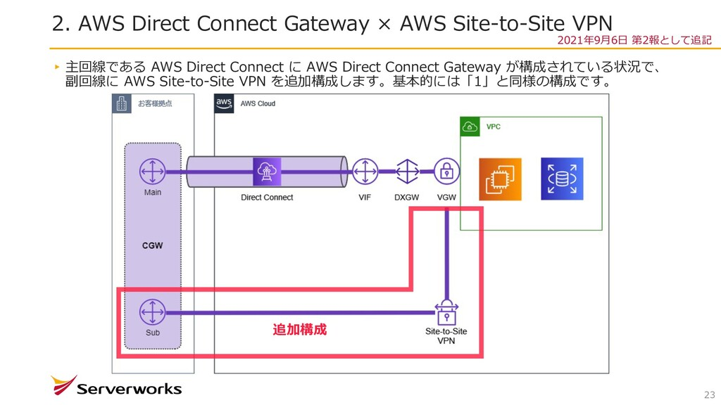 2. AWS Direct Connect Gateway × AWS Site-to-Sit...