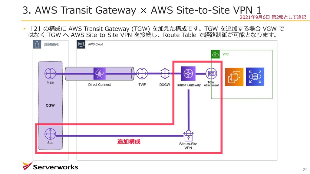 3. AWS Transit Gateway × AWS Site-to-Site VPN 1...