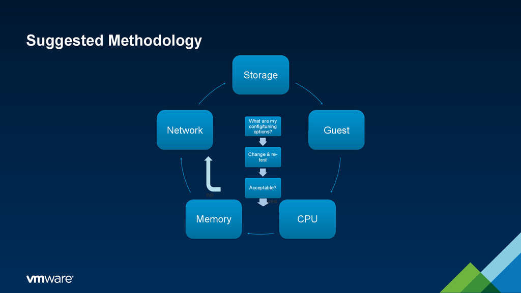 Suggested Methodology Storage Guest CPU Memory ...