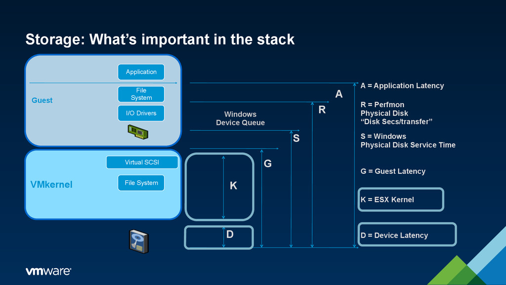 Storage: What's important in the stack VMkernel...