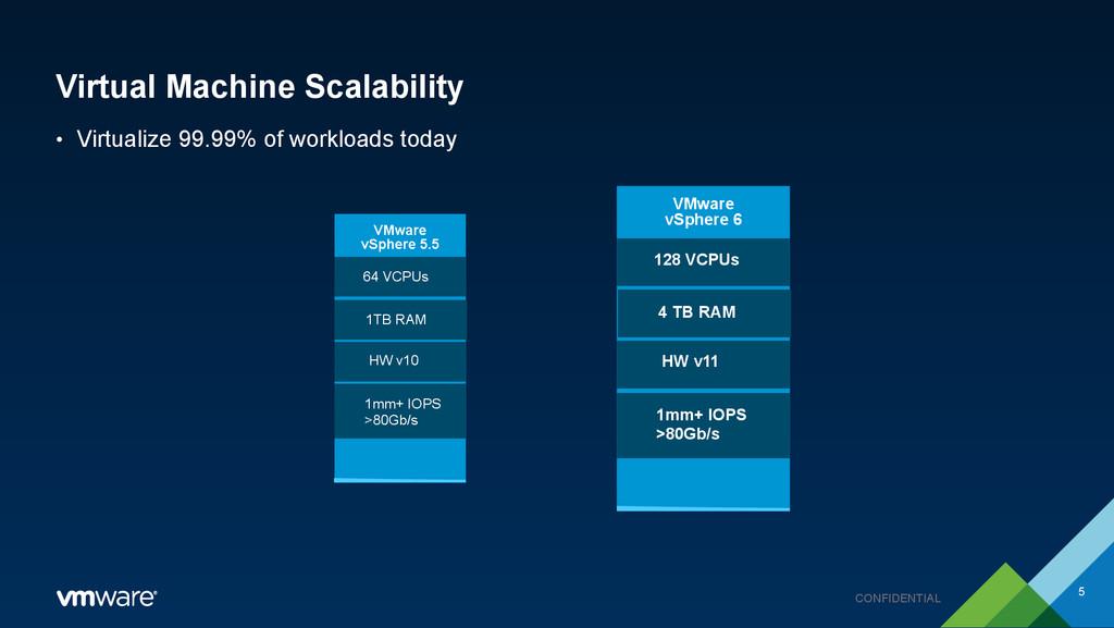 CONFIDENTIAL Virtual Machine Scalability • Virt...