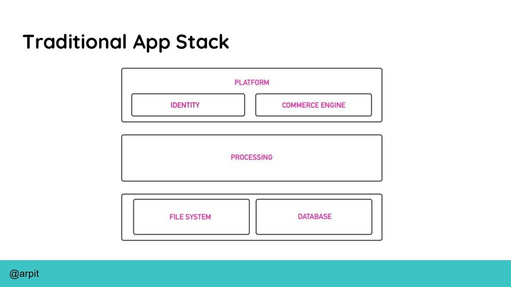 @arpit Traditional App Stack