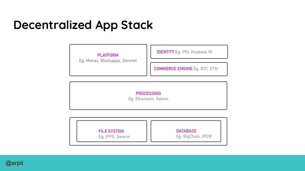 @arpit Decentralized App Stack