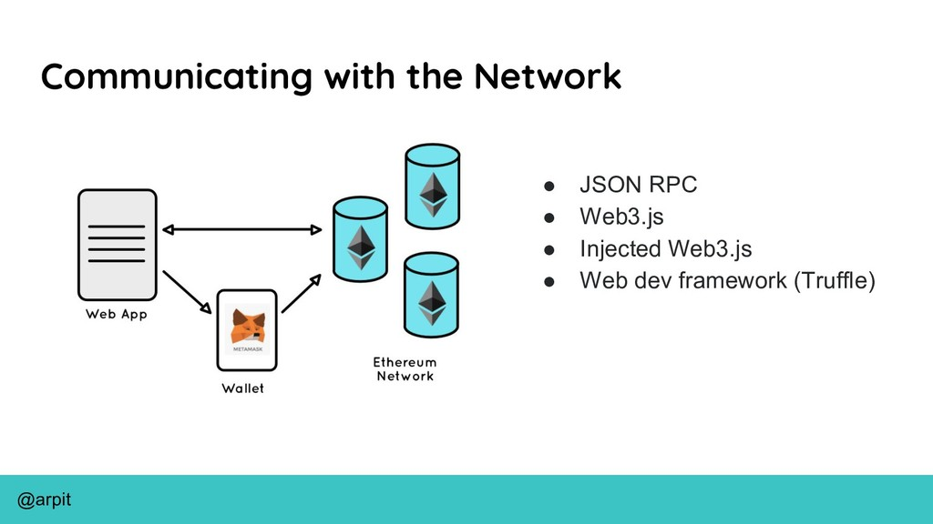 @arpit Communicating with the Network ● JSON RP...