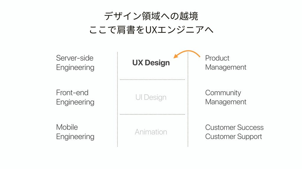Server-side Engineering デザイン領域への越境 ここで肩書をUXエンジニ...