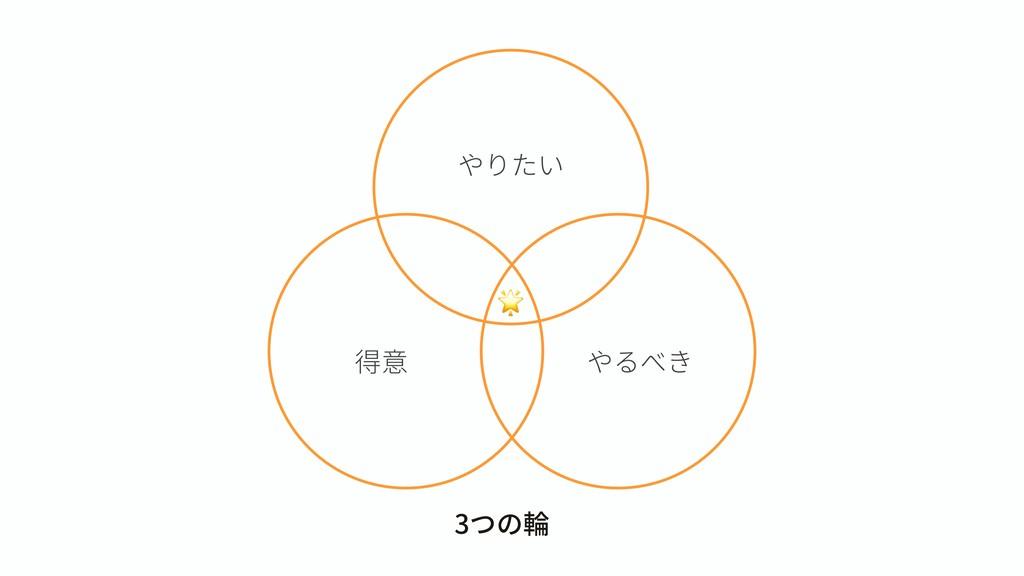 やりたい 得意 やるべき  3つの輪