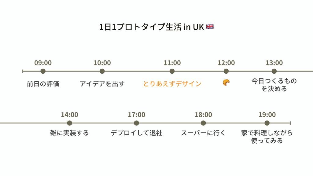 前⽇の評価 09:00 10:00 11:00 アイデアを出す とりあえずデザイン 12:00...