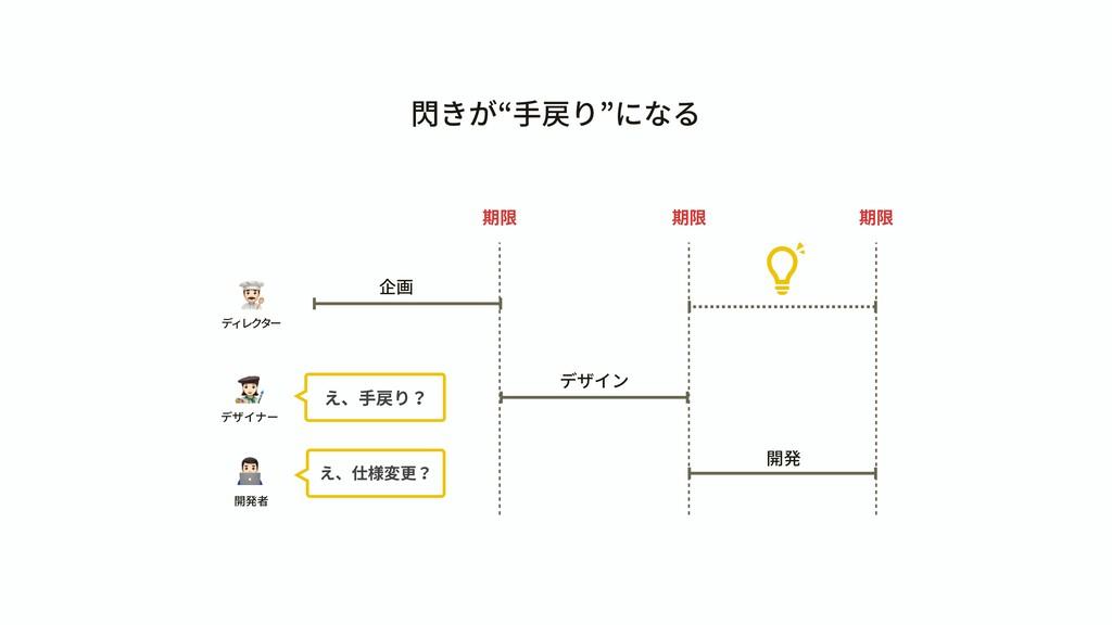 """閃きが""""⼿戻り""""になる & ディレクター ' デザイナー ( 開発者 期限 期限 期限 Ľ え..."""