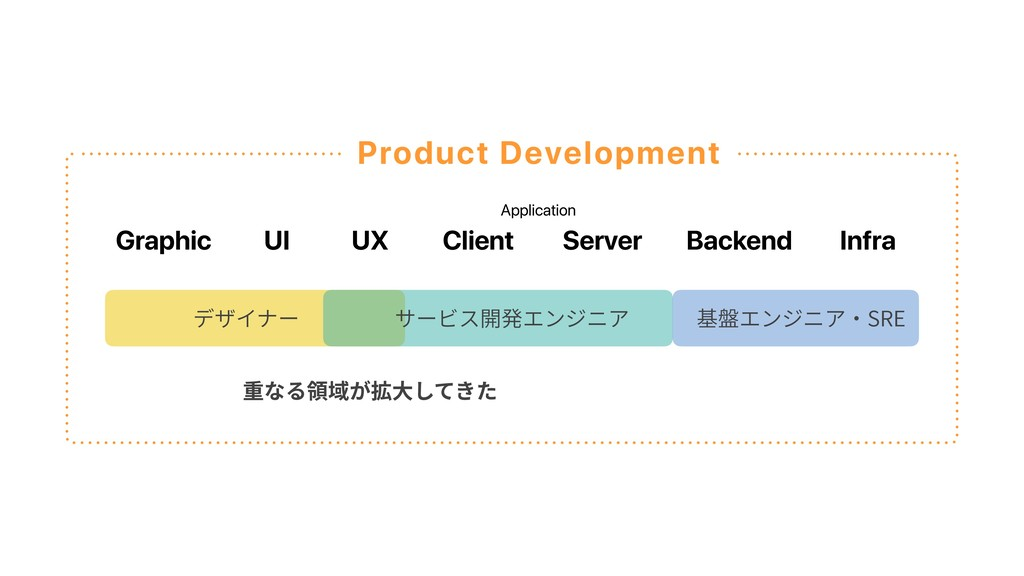 Graphic UI UX Client Server Backend Infra Appli...
