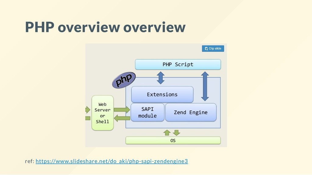 PHP overview overview ref: https://www.slidesha...