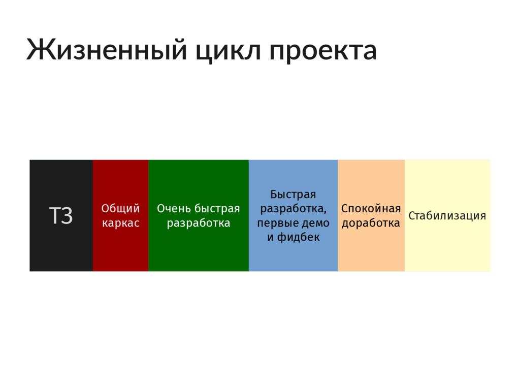 Жизненный цикл проекта ТЗ Общий каркас Очень бы...