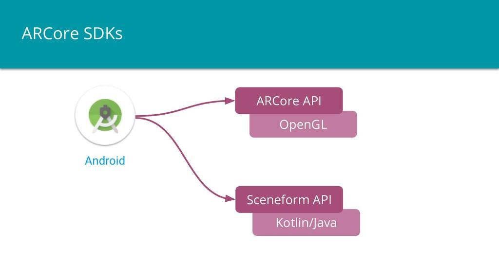 ARCore SDKs OpenGL Kotlin/Java ARCore API Scene...