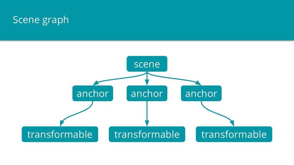 Scene graph scene anchor transformable anchor a...