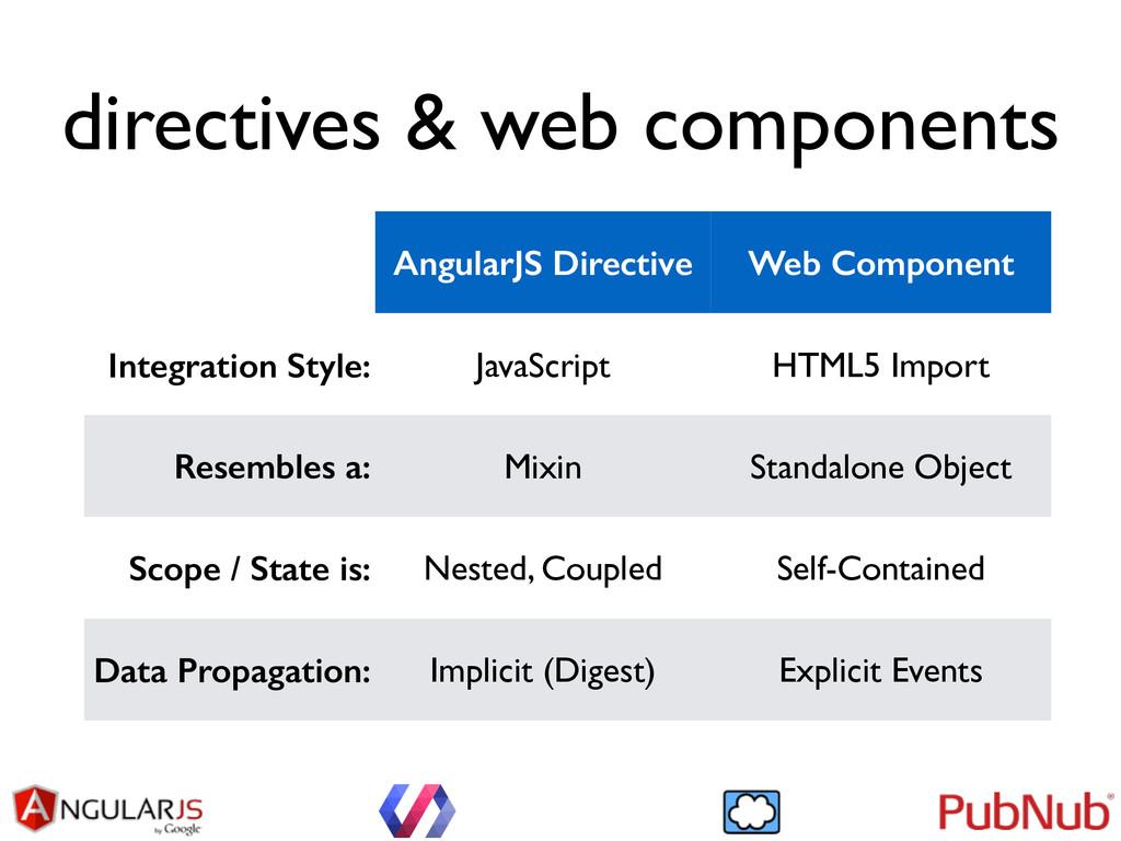 directives & web components AngularJS Directive...