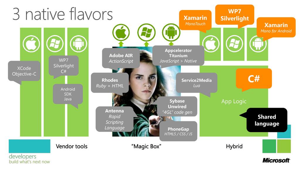 "App Logic Vendor tools ""Magic Box"" Hybrid XCode..."