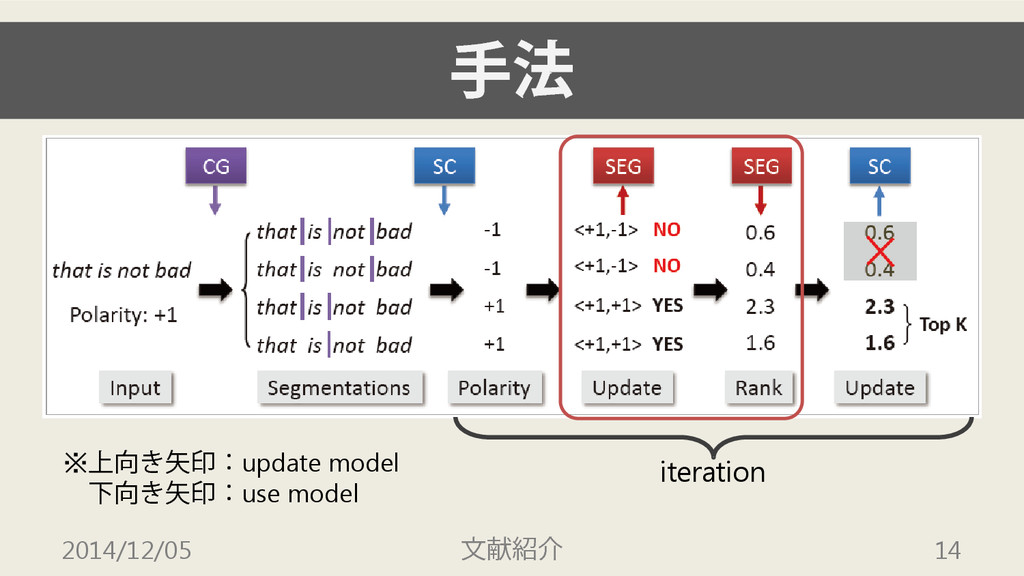 手法 2014/12/05 文献紹介 14 iteration ※上向き矢印:update m...