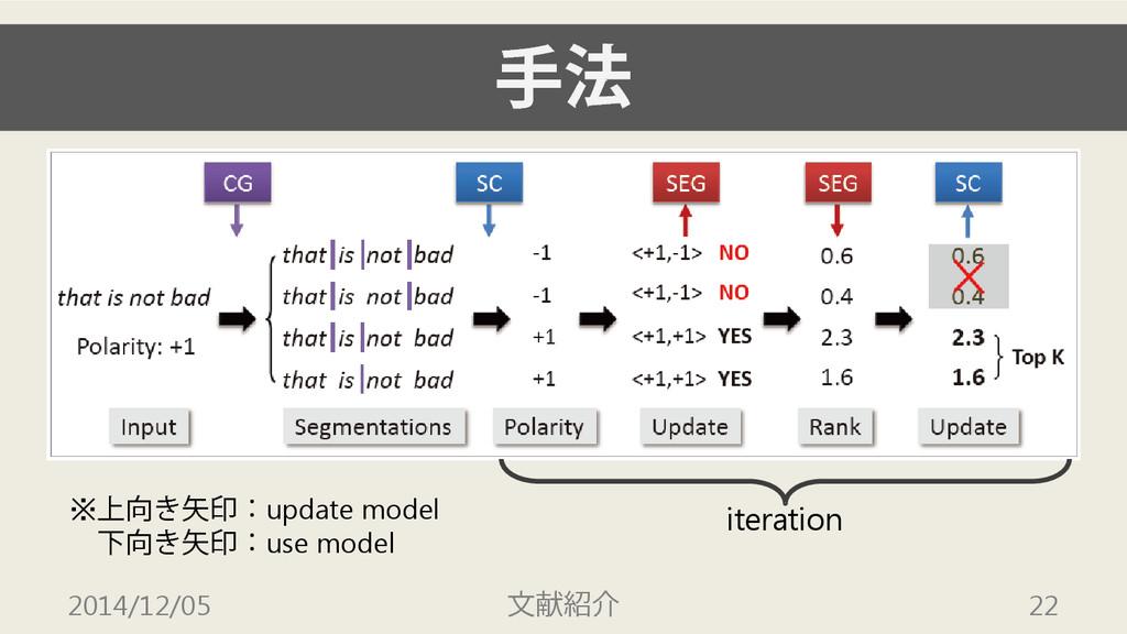 手法 2014/12/05 文献紹介 22 iteration ※上向き矢印:update m...