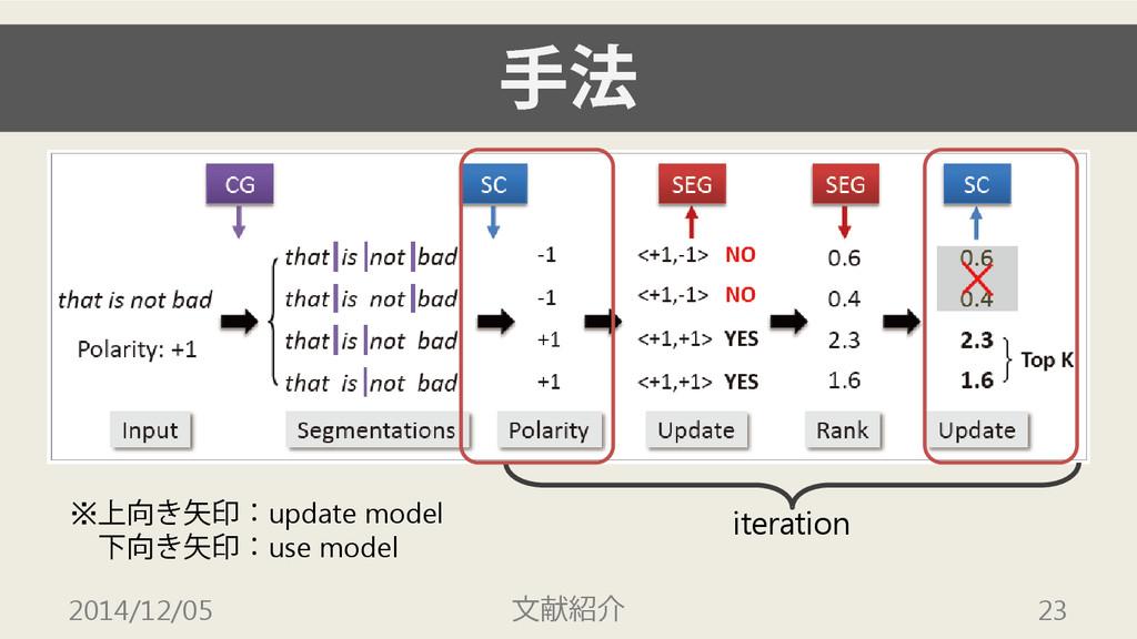 手法 2014/12/05 文献紹介 23 iteration ※上向き矢印:update m...