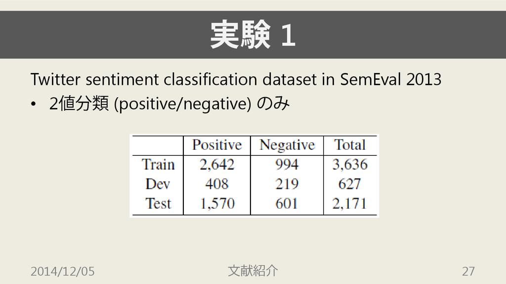 実験 1 Twitter sentiment classification dataset i...