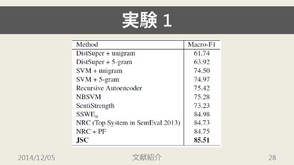 実験 1 2014/12/05 文献紹介 28